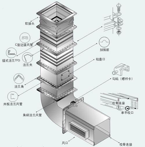 安装共板法兰风管哪2点需要特别注意